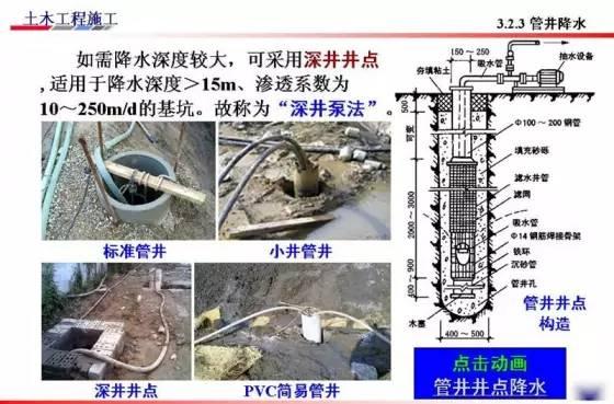 基坑的支护、降水工程与边坡支护施工技术图解_57