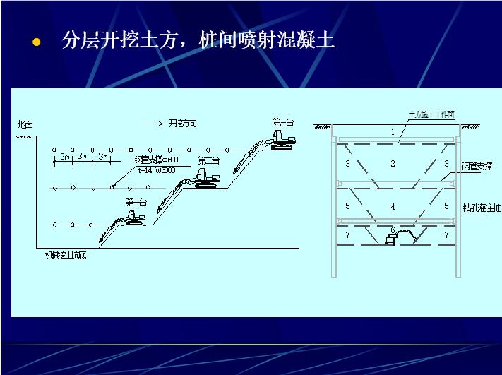 地铁工程主要施工方法_8