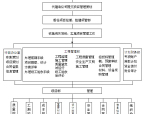 项目管理流程图及流程说明
