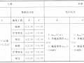 水闸安全评价导则SL214-2015