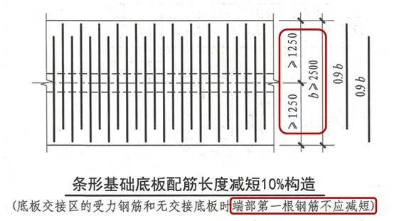 条形基础和基础梁,最后一招还是教你省钢筋_32