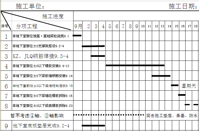 医院工程阶段性进度计划控制表