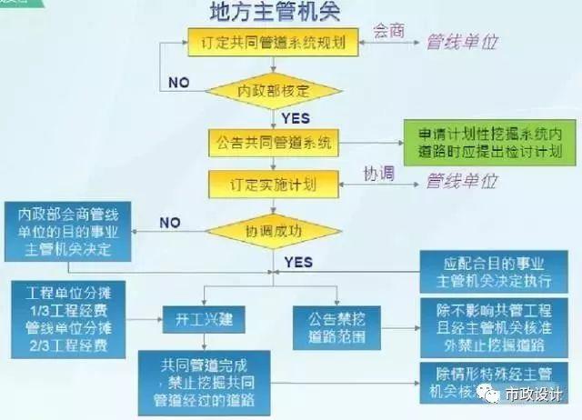中国迄今运营里程最多地区的城市地下管廊建设成果和经验汇总_15