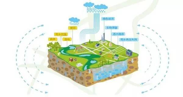水敏性城市设计 · 让城市不再有涝灾