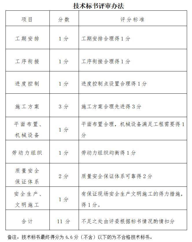 技术标书评审办法