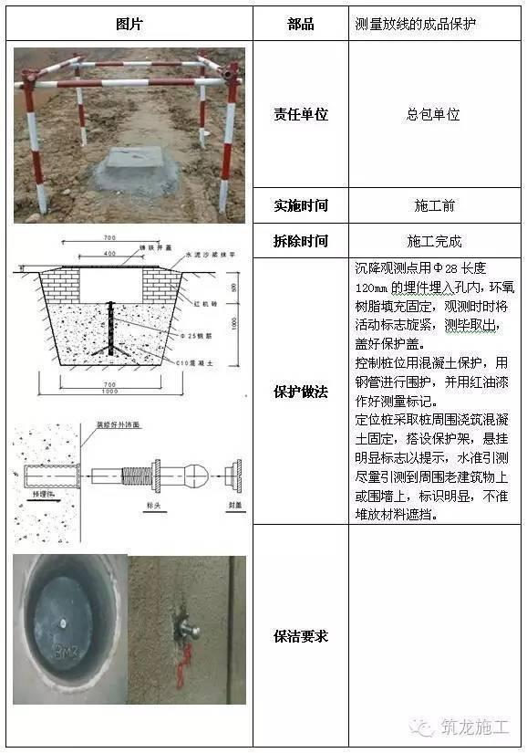 建筑工程全阶段的成品保护措施,很全很完整!