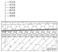 屋面工程防水怎么做?这个方法真不错!