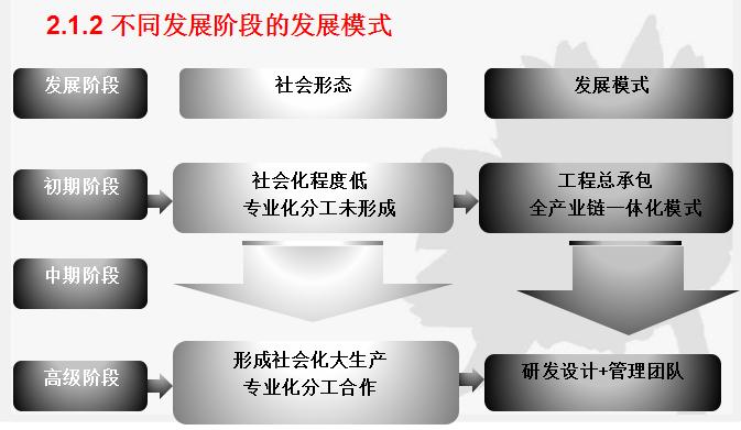 [天华建筑]预制装配式混凝土(PC)建筑(共33页)