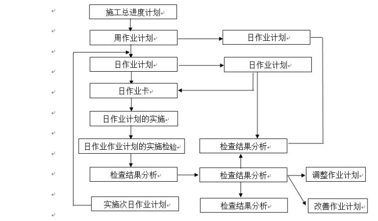 土石方工程施工组织设计(共63页)