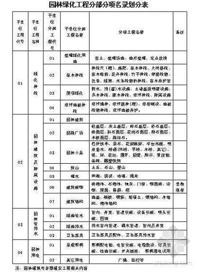 园林绿化工程分部分项名录划分表