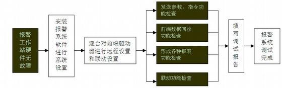 [四川]高层住宅小区智能化系统工程施工组织设计(技术标,90页)
