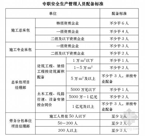 建筑施工安全生产管理手册(2009版 中建)