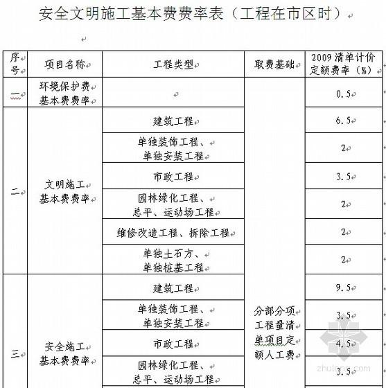 四川省建设工程安全文明施工费计价管理办法