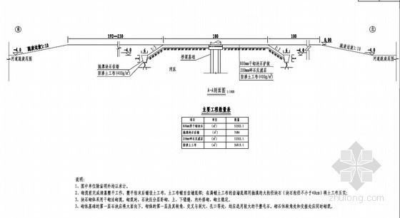 [山东]铁路桥基础防护施工方案44页