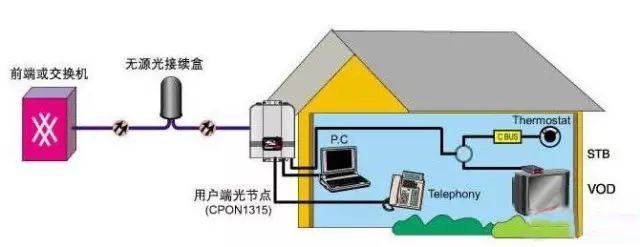 基于光纤入户技术的智能小区三网融合方案