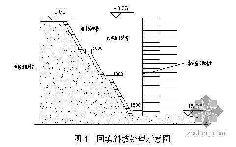 北京某写字楼土方回填施工方案