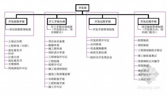 房地产公司项目管理制度概要