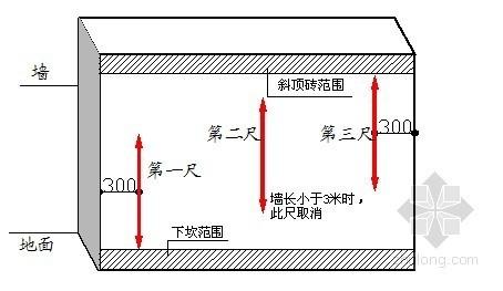 建筑工程实测实量控制办法-砌筑工程垂直度测量示意