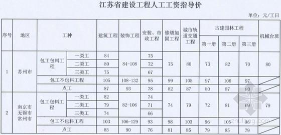 江苏省人工费定额资料下载-江苏人工费调整的指导价文件 (苏建价〔2012〕633号文)