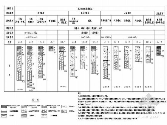 江南丘陵过湿区高速公路路面结构形式设计详图
