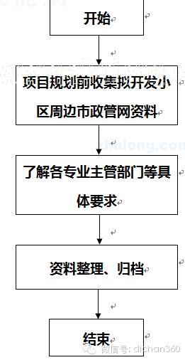 房地产设计管理全过程流程(从前期策划到施工,非常全)_20