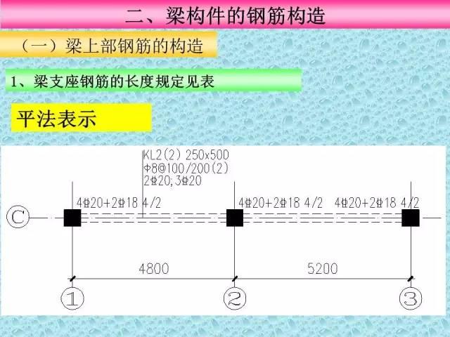 资料员之梁标准构造详图的识图_2