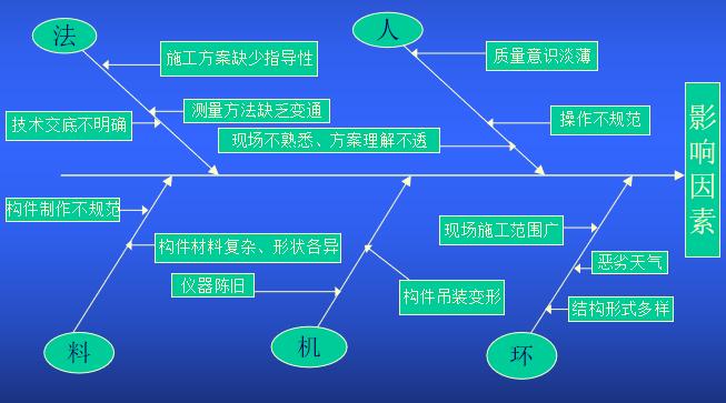 提高复杂钢结构的校正精度和施工质量_2