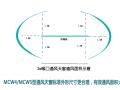 MCW4型通风天窗(压杆式)与MCW5型通风天窗(暗扣式)产品简介