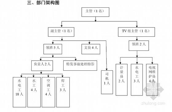 [知名房企]房地产物业全套管理流程(共545页)