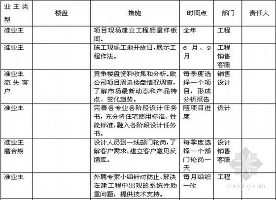 房地产公司年度经营计划(共23页)