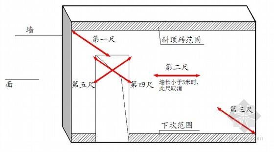 名企编制房建工程产品质量实测实量操作指引(57页)