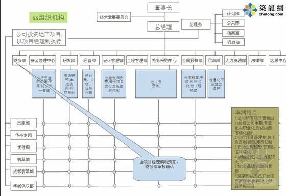 房地产企业如何构建全面预算管理系统讲义(房地产成本管理)115页