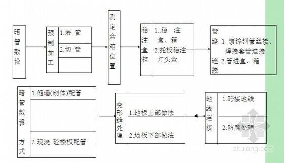 [北京]大型公寓电气施工方案