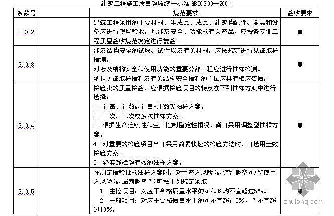 [秦皇岛]建筑工程质量检验标准表