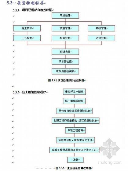 昭通市政道路施工组织设计(投标)