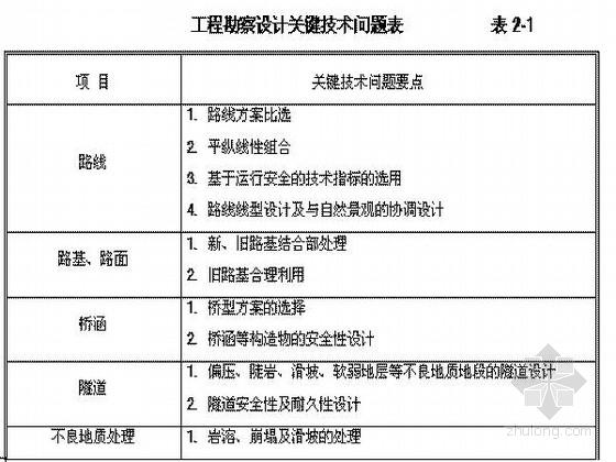广西二级公路技术建议书(含路、桥、遂)