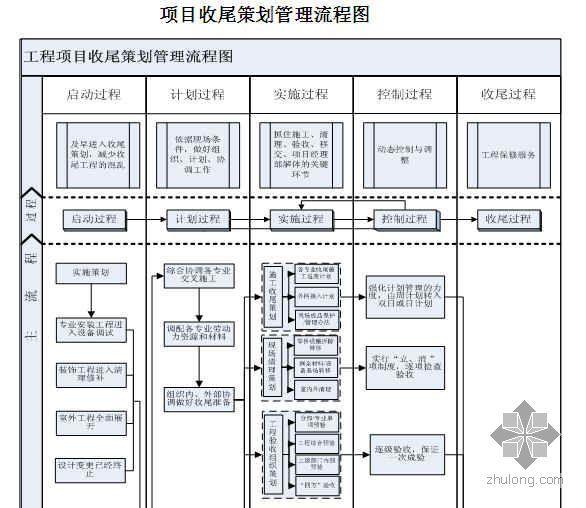 项目收尾策划管理流程图