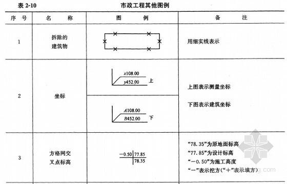 [预算入门]市政工程施工图识图精讲(图例讲解)