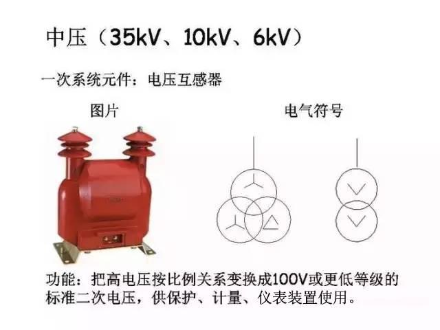 [详解]全面掌握低压配电系统全套电气元器件_3