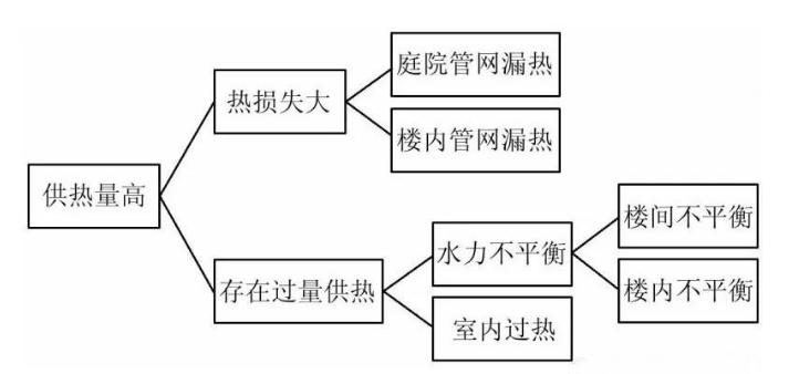 集中型热泵系统关键设计参数怎样确定_4