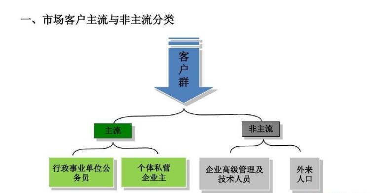 [陕西]大型地产项目前期策划方案(产品建议、定位分析)
