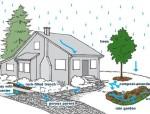 浅谈邻里中心项目给排水系统设计