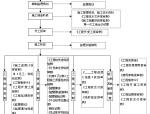 工程监理资料管理流程图