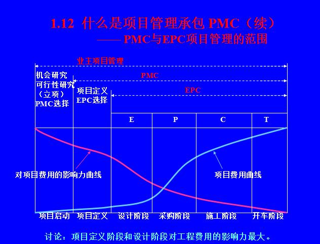 EPC工程总承包项目管理知识(共40页)