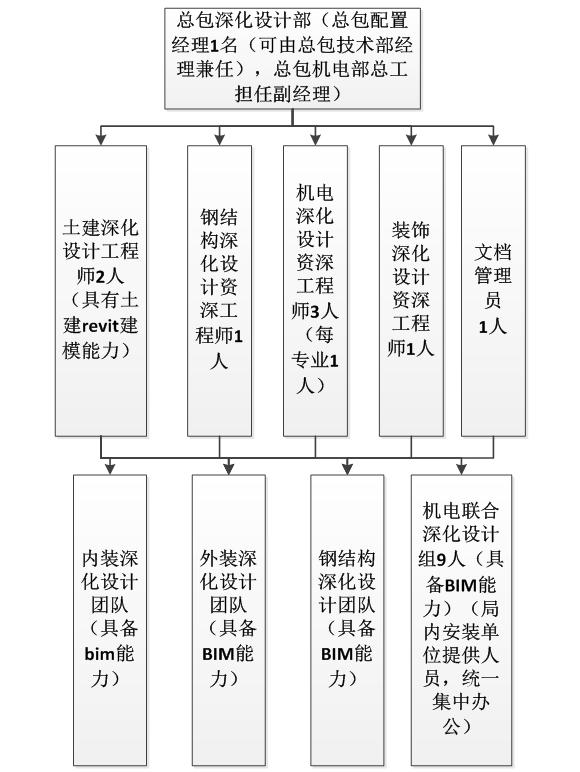 [BIM案例]三局鲁能项目BIM管理制度与策划
