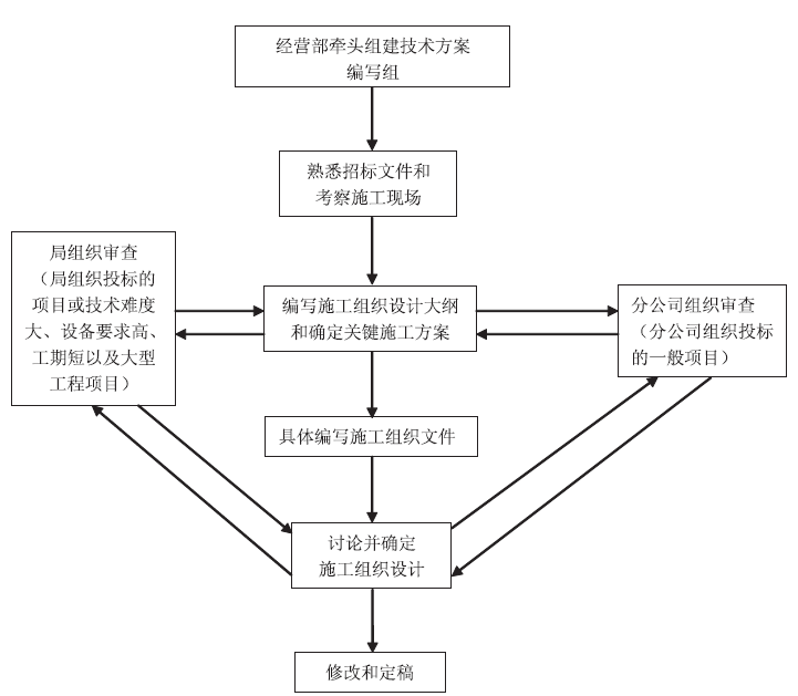 中交三航局铁路分公司制度汇编PDF(上册,348页,图表丰富)
