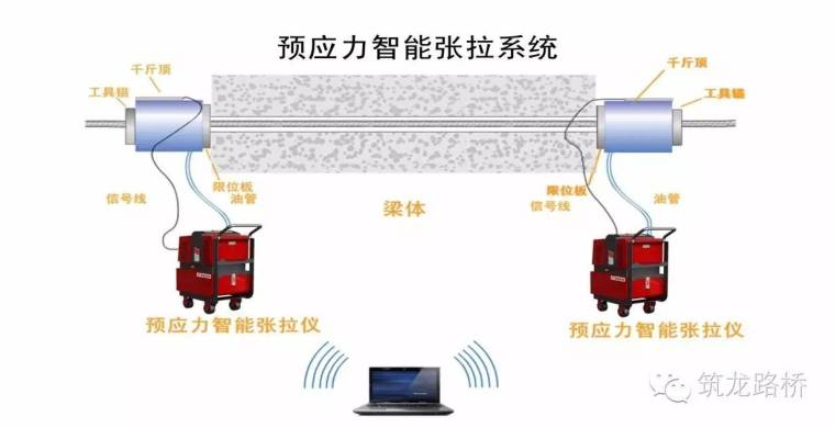 桥梁预应力智能张拉压浆系统施工工法