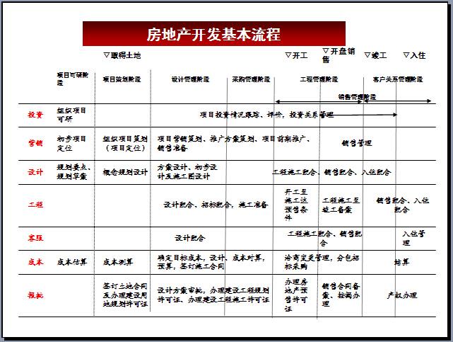 房地产项目开发业务流程精讲413页(图表丰富)