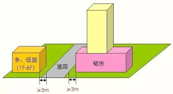 超详细的多层到高层住宅设计标准,骨灰级资料!_38