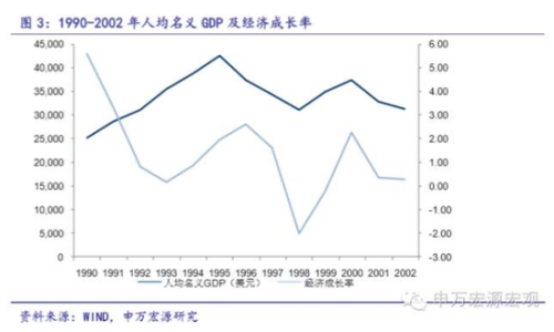 其次,日本土地价格从1991年开启漫长下跌之旅。日本统计局数据显示,截至2015年,六大主要城市住宅用地价格跌幅为 65%,所有城市跌幅为 53%: